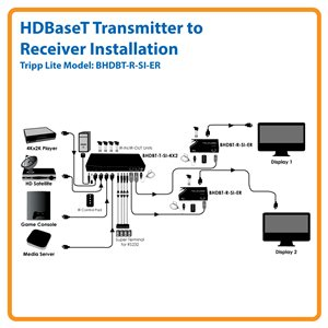 HDBaseT HDMI, Serial and IR Control over Cat5e/Cat6 Extender Receiver