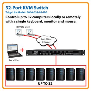 Allows You to Control Up to 512 Servers from Anywhere in the World