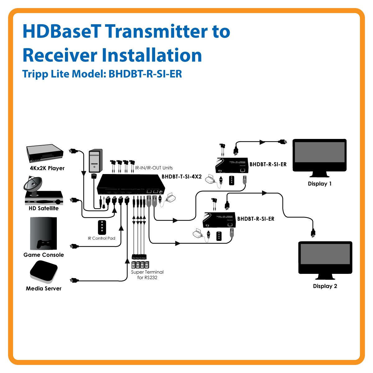 Tripp Lite Hdbaset Hdmi Over Cat5 Cat6 Extender Receiver Serial Ir Litetm Transmitter 150m Taa Bhdbt R Si Er Audio Video Cable Products