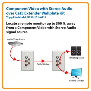 Locate a Remote Monitor Up to 200 ft. Away from a Component Video with Stereo Audio Signal Source