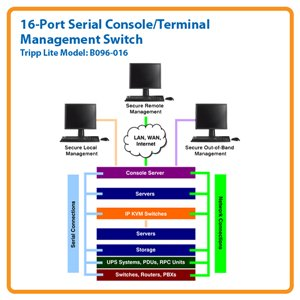 The Complete Solution for In-Band and Out-of-Band Network Management