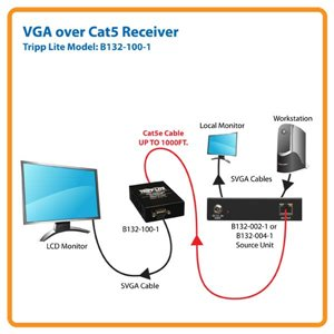 VGA over Cat5/Cat6 Extender Receiver Ideal for Long Distance Transmission