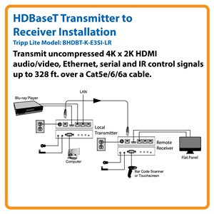 HDBaseT 4K x 2K HDMI, Ethernet, Serial and IR Control over Cat5e/6/6a Extender Kit (Transmitter and Receiver)