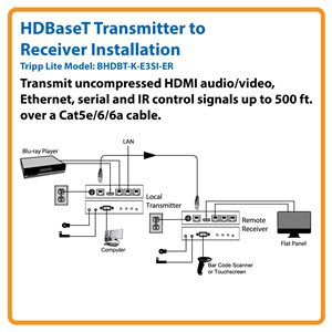HDBaseT HDMI, Ethernet, Serial and IR Control over Cat5e/6/6a Extender Kit (Transmitter and Receiver)