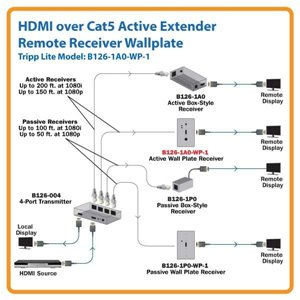 HDMI over Cat5 Active Extender Kit