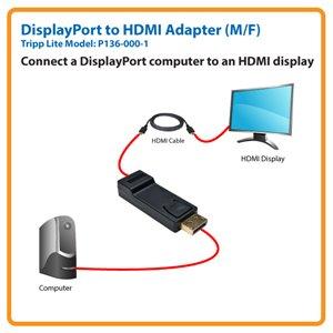 DisplayPort to HDMI Adapter (M/F)