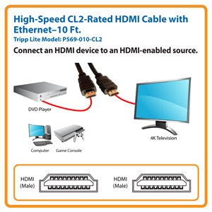 Connects HDMI Source to 4K TV, Projector or Monitor
