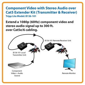 Component Video with Stereo Audio over Cat5/Cat6 Extender Kit