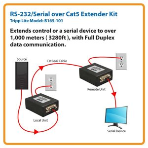 Extend A Serial Signal Over 3,000 ft. Away From the Source