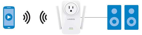 Linksys RE6700 AC1200 AMPLIFY Dual-Band Wi-Fi Range Extender - Newegg com