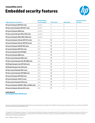 Enterprise embedded security features. Compatibility matrix. Compatibility matrix (LTR)