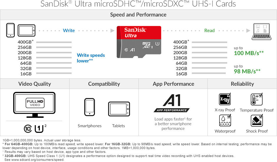 SanDisk Ultra 128GB MicroSDXC Verified for Apple A2215 by SanFlash 100MBs A1 U1 Works with SanDisk