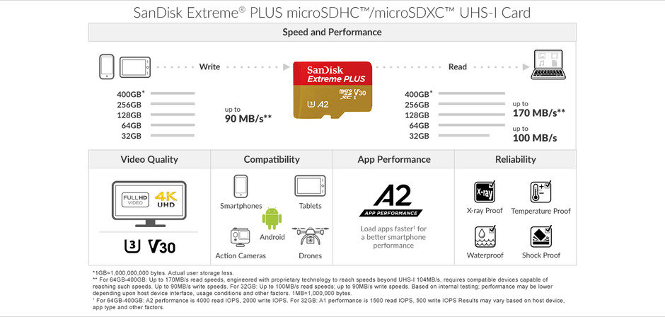 Sandisk Extreme Plus Microsdxc Uhs I Card With Adapter 128gb Sdsqxbz 128g Ancma Item 7628299