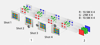 Pixel Shift Multi Shooting<sup>13</sup> opens a new world of resolution