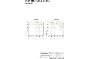 FE 24-240mm F3.5-6.3 OSS Full-frame E-mount Telephoto Zoom Lens