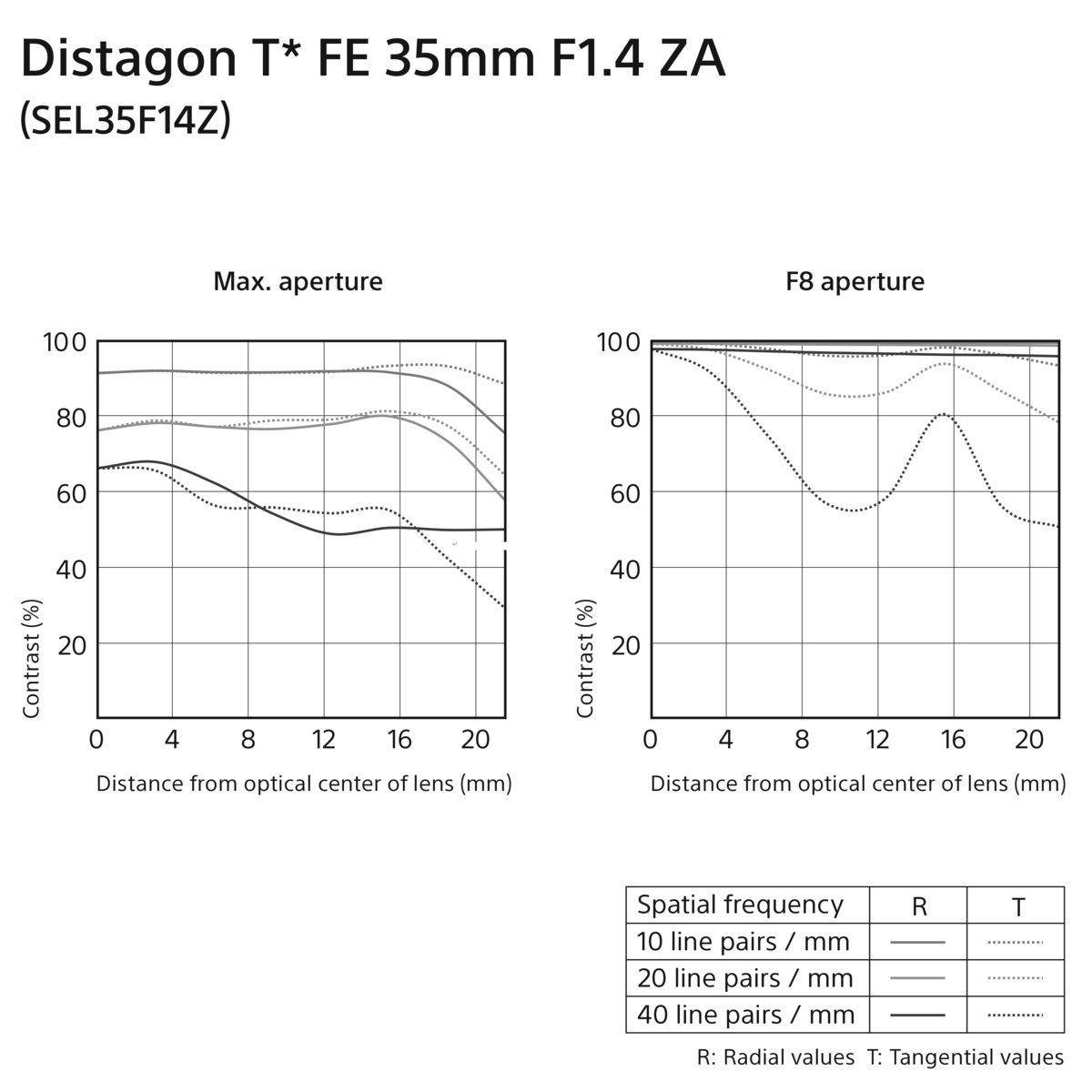 Sony Zeiss Distagon T Fe 35mm F 14 Za Full Frame E Mount Nex Lens Camera Sel35f14z